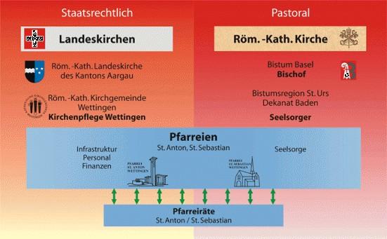Kirchgemeinde 2